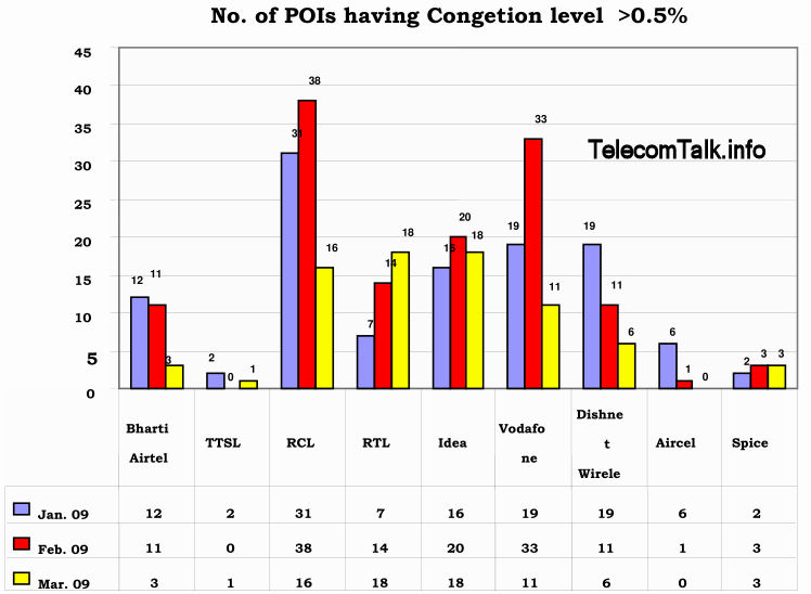 Trai-Network-congestion