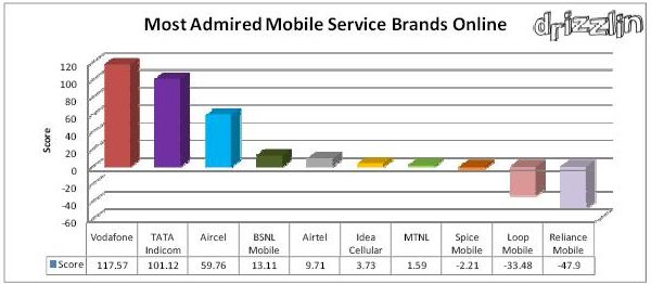 MOST ADMIRED MOBILE SERVICE ONLINE BY DRIZZLIN