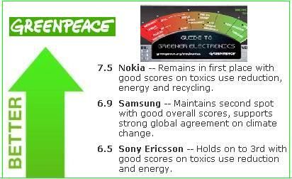 okia,Samsung And Sony Get Top Rank In The Greenpeace Ranking