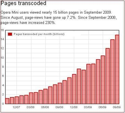 Opera Mini Page-view growth since September 2008