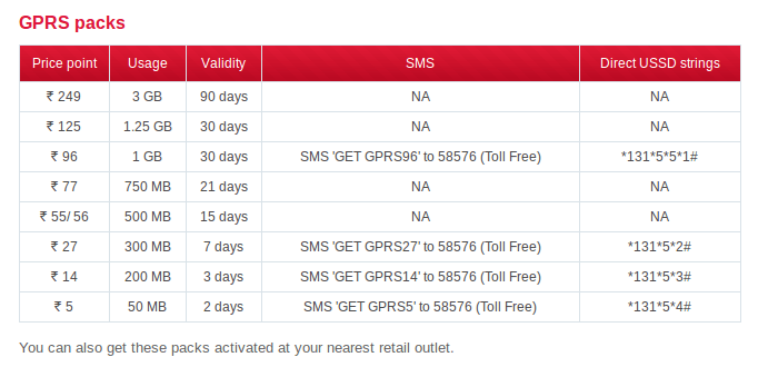 Virgin Mobile India GSM - GPRS Packs