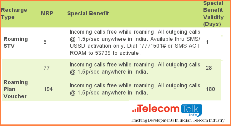 Reliance Free Incoming Call Roaming Plan Rs.5 and 77