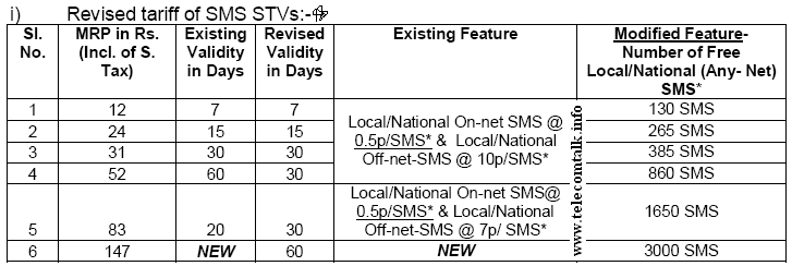 BSNL New SMS Packs 15 August 2013