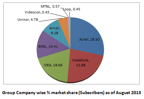 COAI Gsm Subscriber Base August 2013