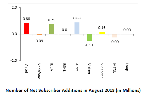 Gsm Subscriber Base August 2013