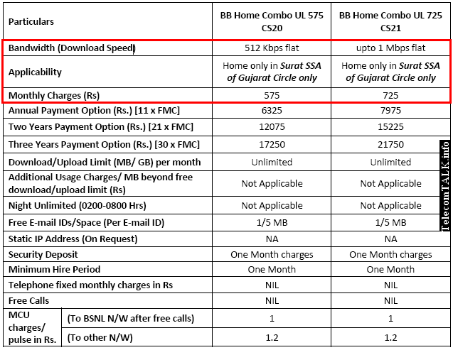BSNL True Unlimited Broadband Plan with 1Mbps and 512Kbps speed