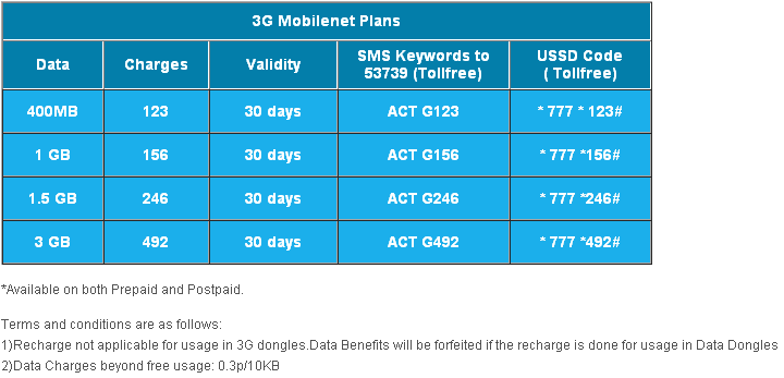 Reliance's  New 3G Data Packs in  details Effective from 2nd December, 2013