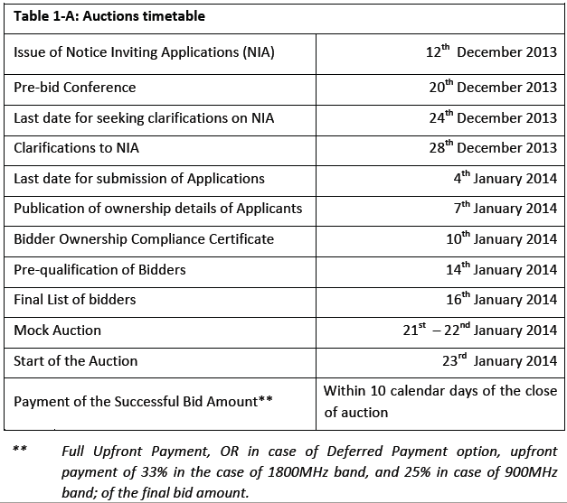 Time Table of  2G Auction of 1800 MHZ and 900 MHZ  January 2014