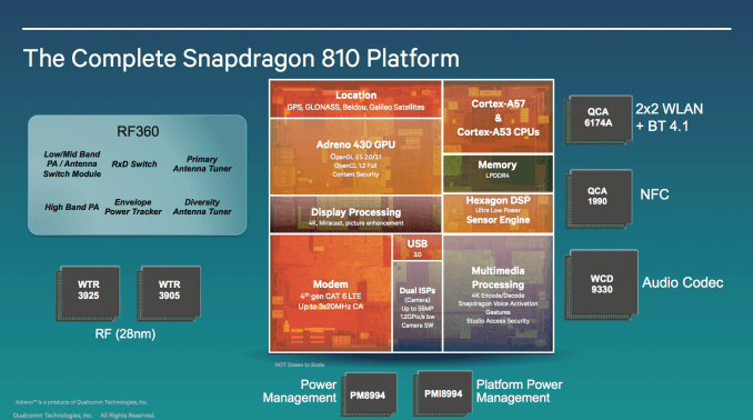 Qualcomm Snapdragon 810 Block Diagram