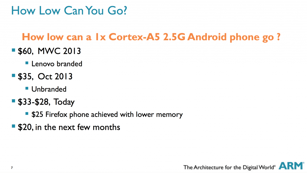 ARM's Estimate Of Low Cost Android Smartphone Price