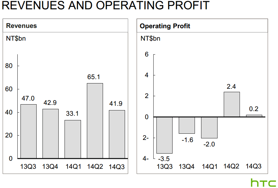 htc revenue q3 2014