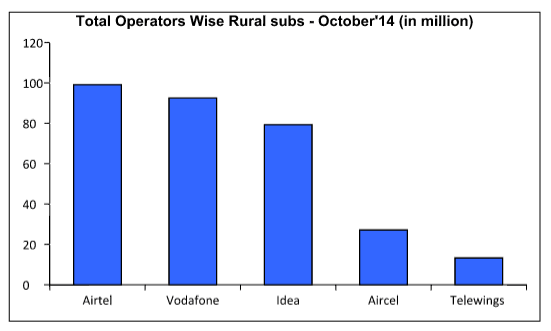 rural-subscriberbase2014