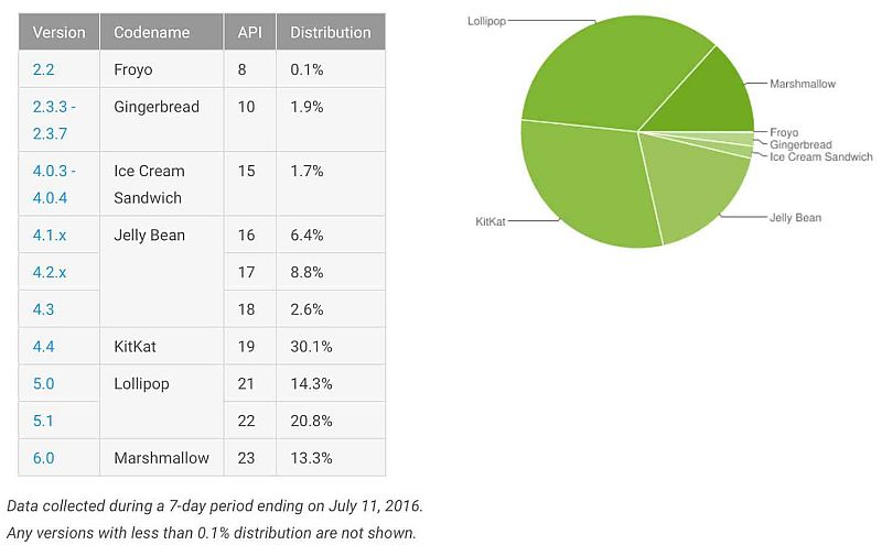 Android Marshmallow distibution in June