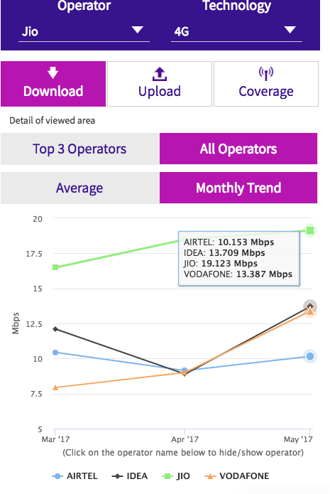 trai-download-speed-april-2017