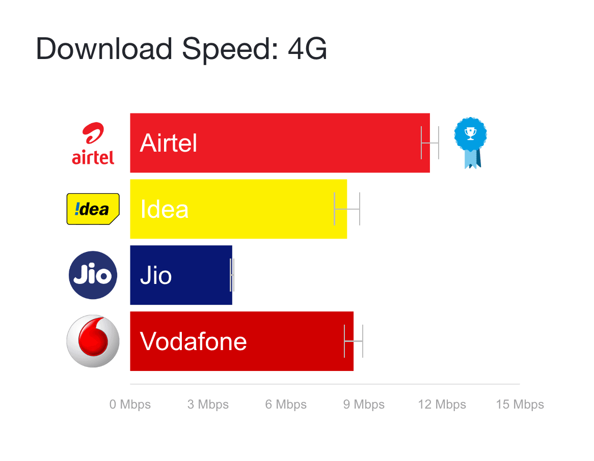 opensignal-India-4G-speed