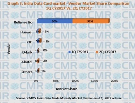 cmr-india-data-card-market-share