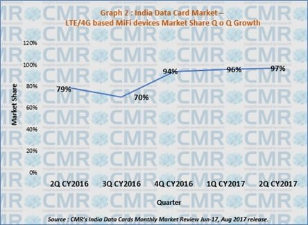 cmr-india-data-card-report-1
