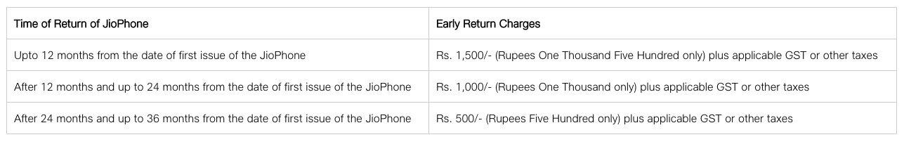 jiophone-early-charges