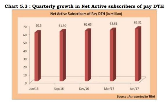Quarterly-growth-in-Net-Active-subscribers-of-pay-DTH