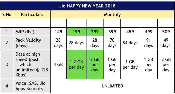 reliance-jio-new-year-plans