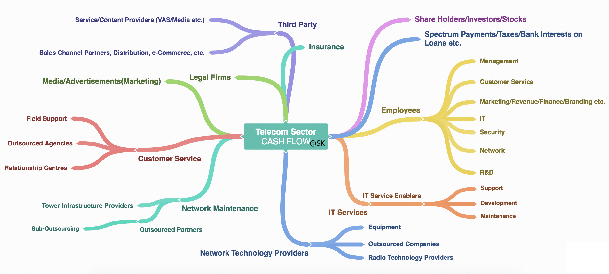 Telecom Sector Overview