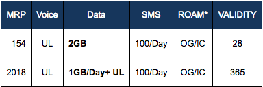 aircel-rs2018-plan