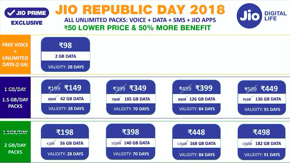 reliancejio-republic-day-plans
