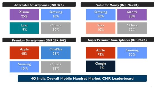 reliance-jiophone-market-share-cmr-india-2