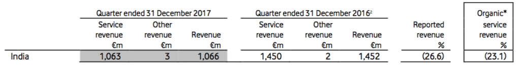vodafoneindia-revenue-q3-2017