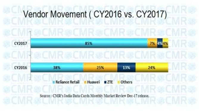 reliance-jiofi-market-share-2017-1