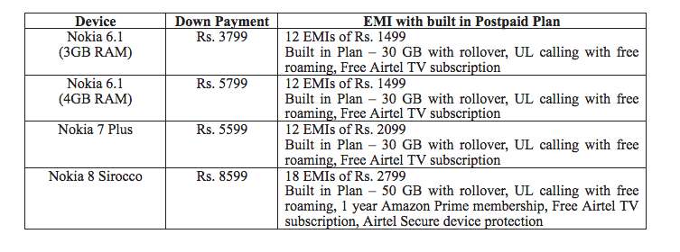 airtel-nokia-down-payment