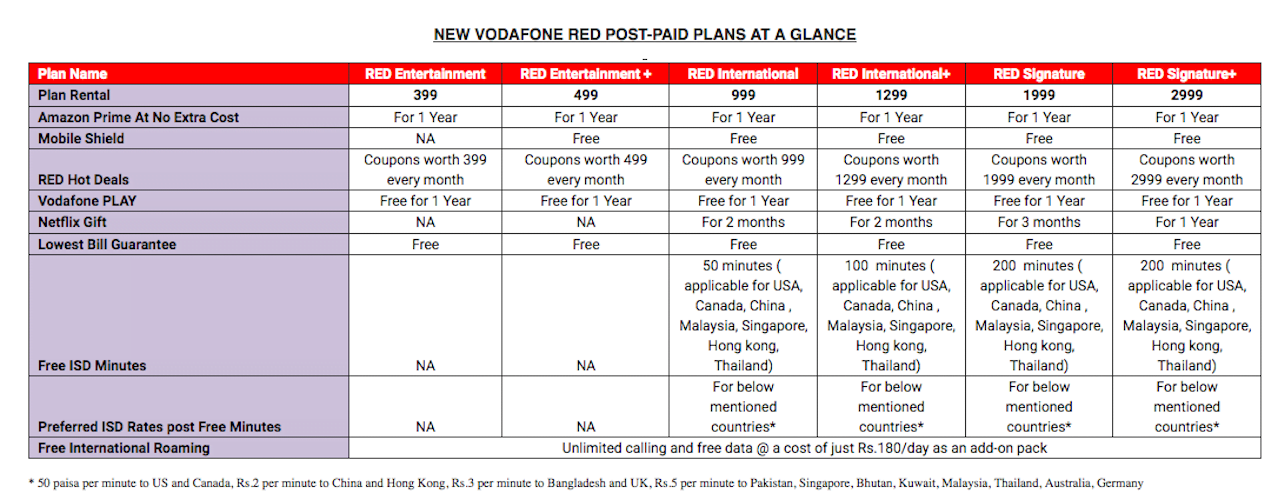 vodafone-red-postpaid-plans
