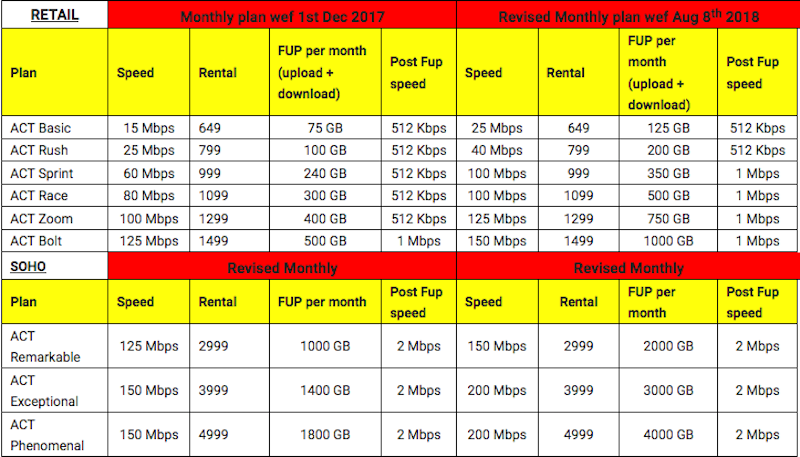 act-fibernet-revised-broadband-plans-coimbatore