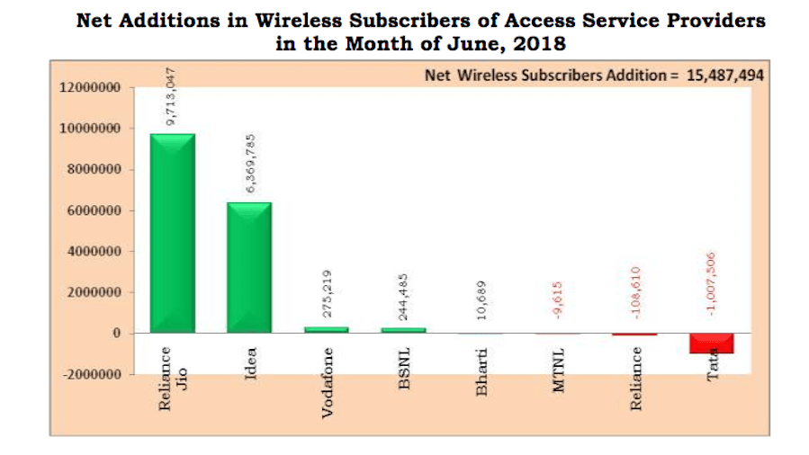 bsnl-airtel-subscriber-addition-june