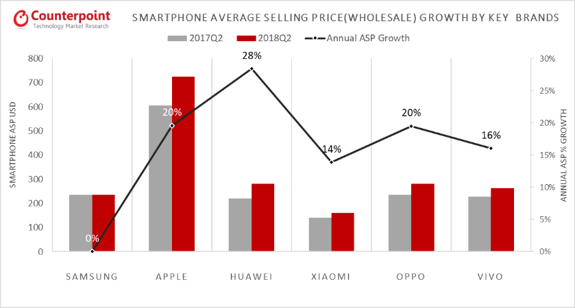 huawei-apple-smartphone-shipments-q2