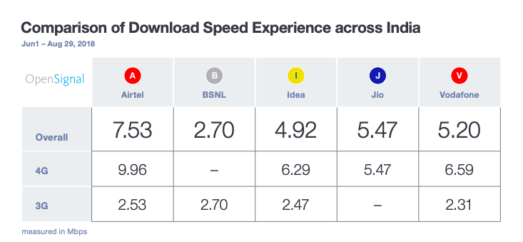 opensignal-download-speed-comparison