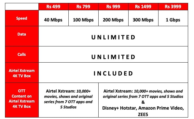 airtel-xstream-fiber-unlimited-data-all-plans