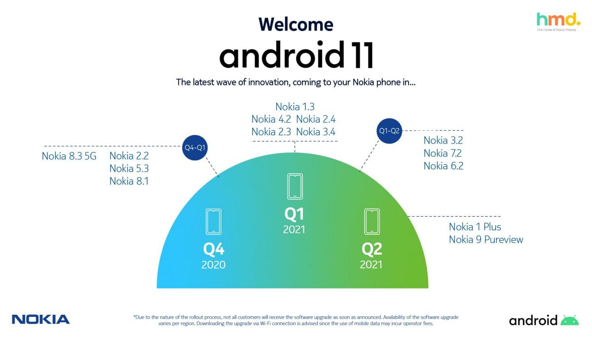 Nokia Mobile announces 15 devices scheduled to receive Android 11 update