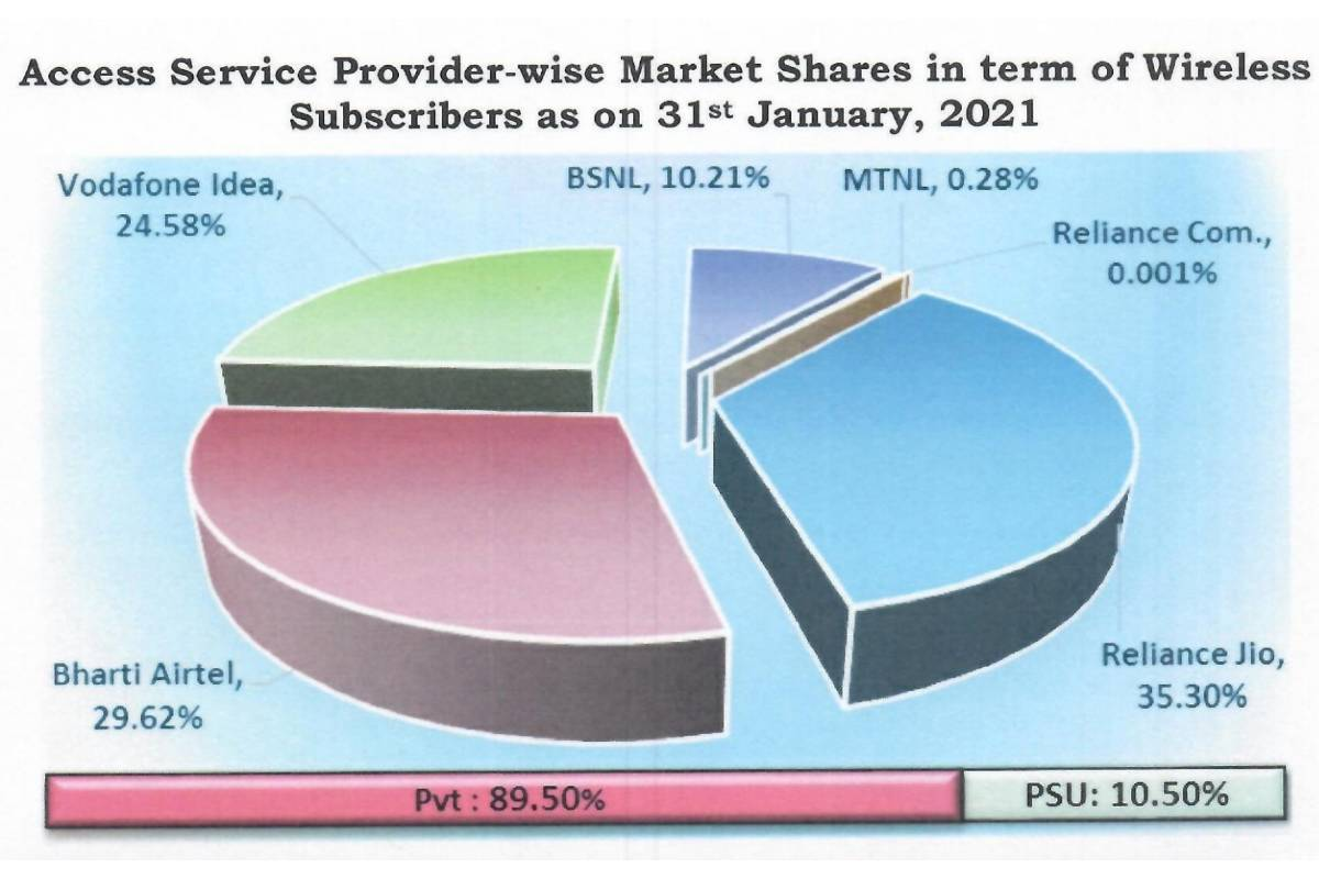 Bharti Airtel, Reliance Jio and Vi Subscriber Market Share