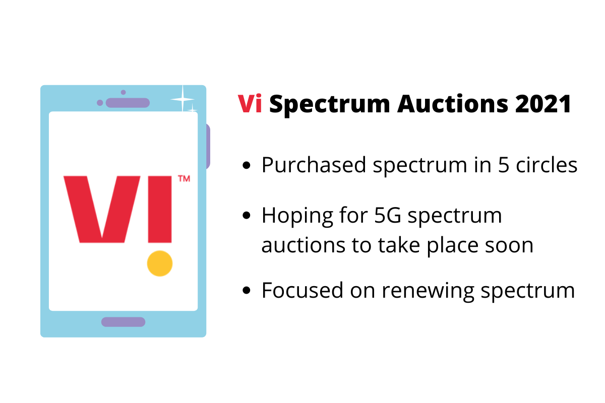 Vi (Vodafone Idea) Bought Spectrum in 5 Circles Only, Waiting for 5G Spectrum Auctions Eagerly - TelecomTalk