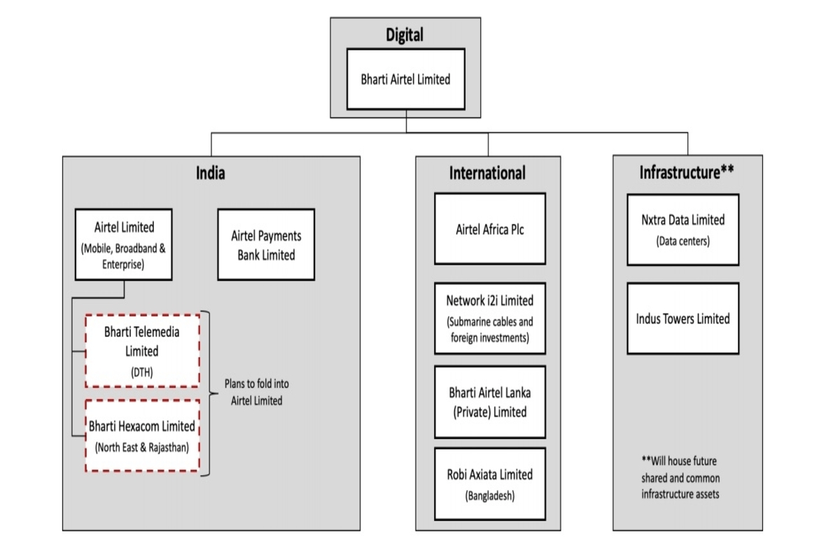 bharti-airtel-separates-digital-assets-company-structure